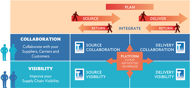 Infographics Attribute: TESISQUARE solutions positioning within the SCOR® model covering the entire Supply Chain / Source: TESISQUARE Official Website