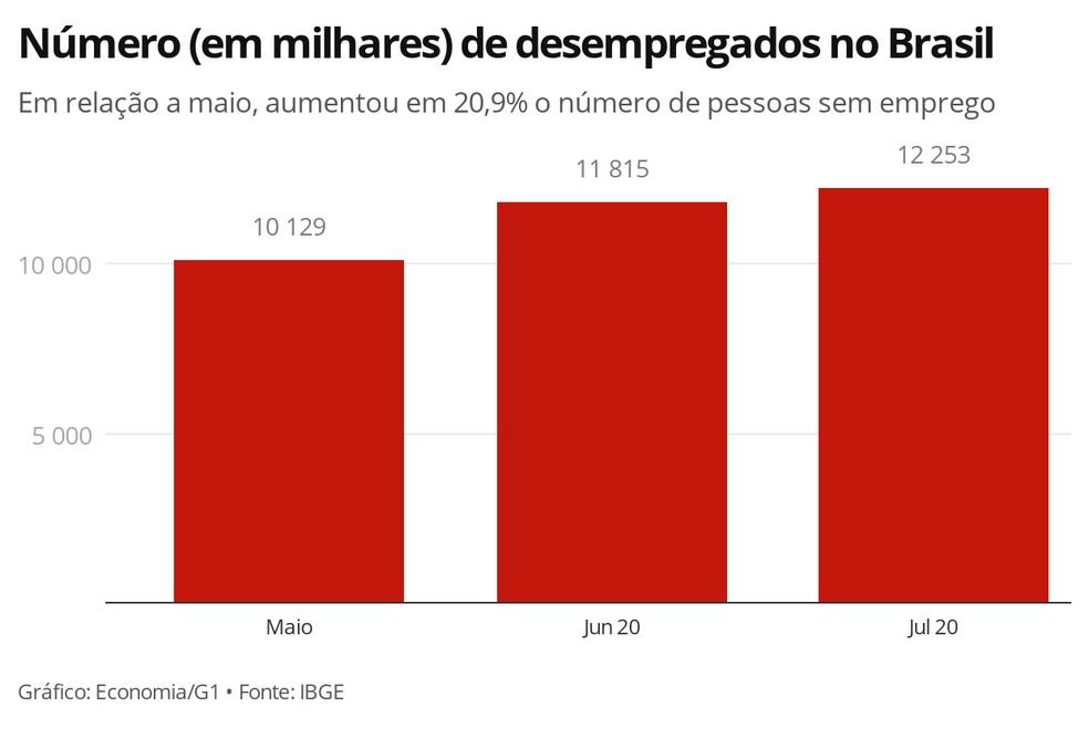 desempleados en Brasil