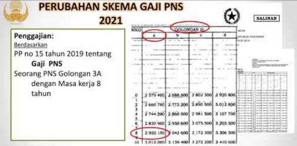 tabel daftar gaji PNS 2021 terbaru berdasarkan golongan