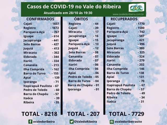 Vale do Ribeira soma 8218 casos positivos, 7729 recuperados e 207 mortes do Coronavírus - Covid-19