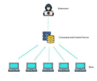 Botnet là gì? Vòng đời và phương thức hoạt động của Botnet.