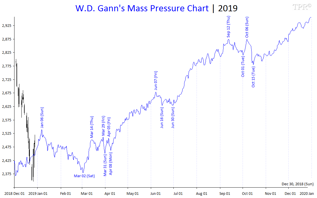 Time-Price-Research: W D  Gann's Mass Pressure Chart for