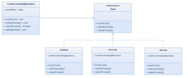 State Design Pattern Example - Vending Machine in Java