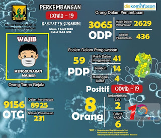Data Covid-19 Kabupaten Sukabumi 7/4/2020