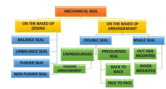 Classification-of-mechanical-seal