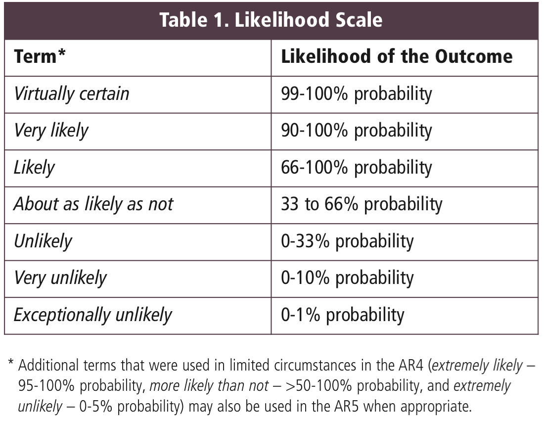Communicating Risk And Uncertainty
