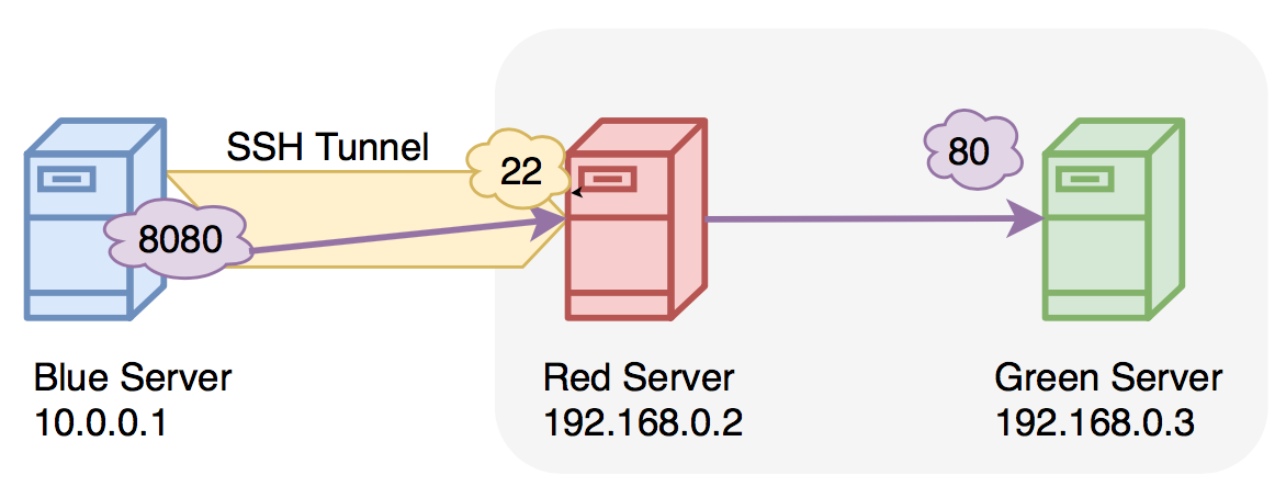 ssh sequence diagram sshtunnel ssh tunnels to remote server  sshtunnel ssh tunnels to remote server