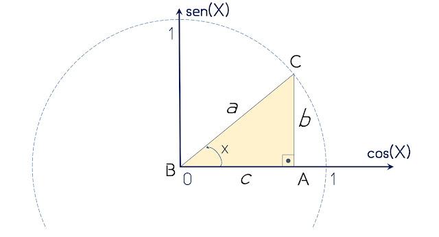 https://www.oblogdomestre.com.br/2019/06/RelacoesTrigonometricas.Matematica.html
