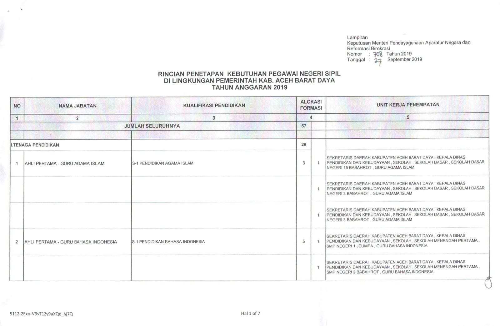 Download Formasi CPNS Kabupaten Aceh Barat Daya Provinsi Aceh tahun 2019