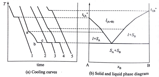 How To Draw A Phase Diagram Sony Surround Sound System Wiring Lu Le Laboratory Solid Liquid Physical Chemistry The Minimum In Freezing Point Curve Is Called Eutectic And Horizontal Line Has Been Along Temperature