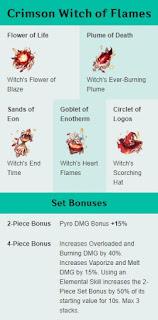 Rekomendasi Artifact Xiangling - Crimson Witch of Flames