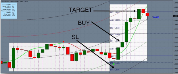 Trend Channel Buy and Sell