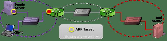 ARP Target