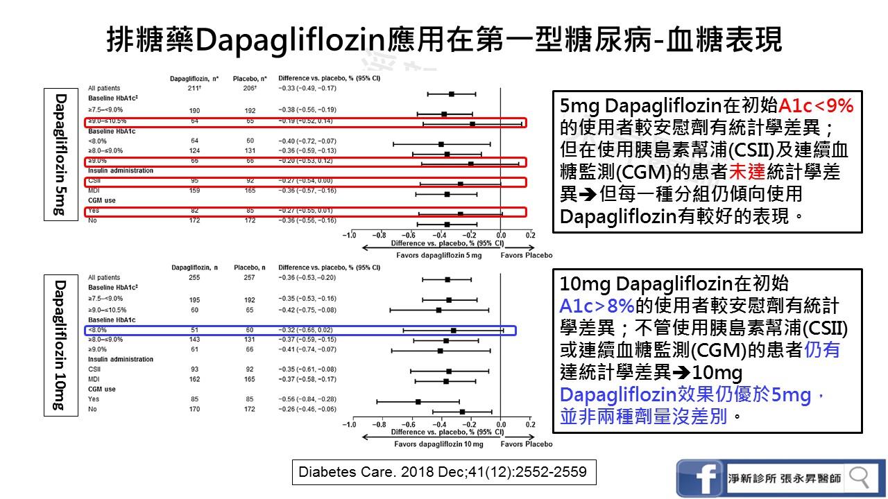 排糖藥Dapagliflozin在第一型糖尿病病友的使用報告