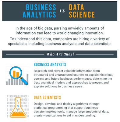 Figura 7: Infografía Business Analytics vs Data Science