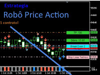 Estratégia para Mini-Índice/Dólar com Robô Price Action