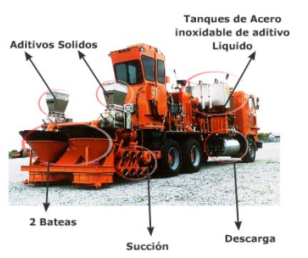 equipamiento para ejecucion de fractura hidraulica blender