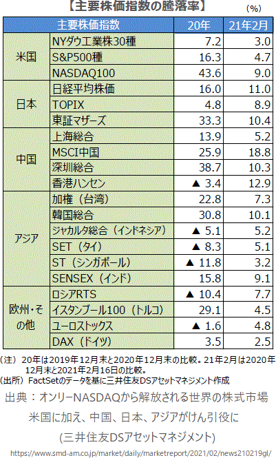 主要株価指数の騰落率