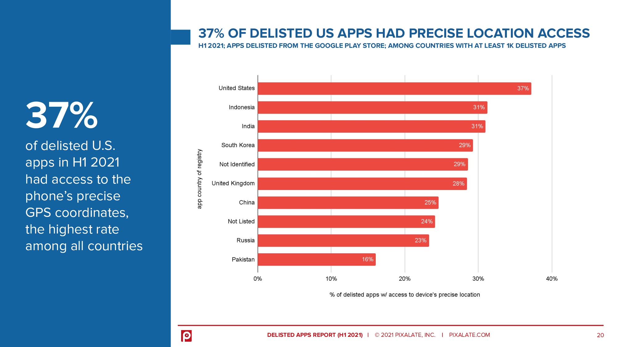 37% of delisted U.S. apps in H1 2021 had access to the phone's precise GPS coordinates, the highest rate among all countries