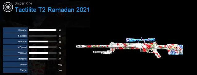 Detail Statistik Tactilite T2 Ramadan 2021
