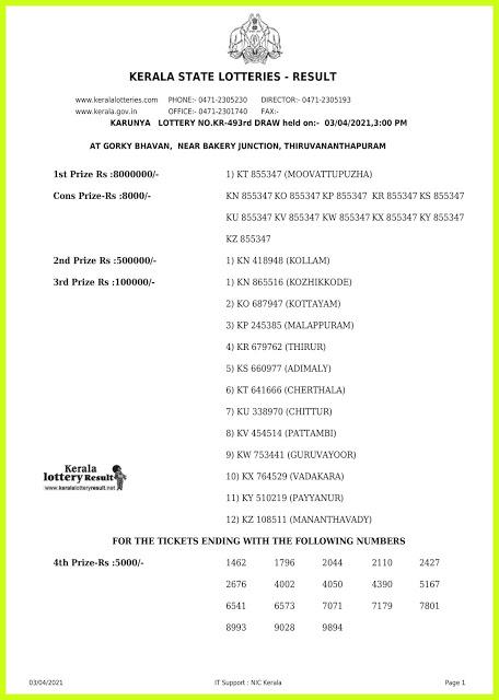 Kerala Lottery Result Today Live 03.04.2021 | KARUNYA Lottery Result KR-493 Lottery Result