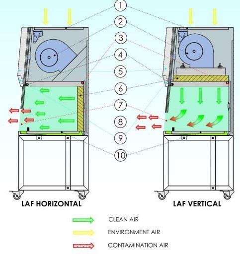 Cara Menggunakan Laminar Air Flow