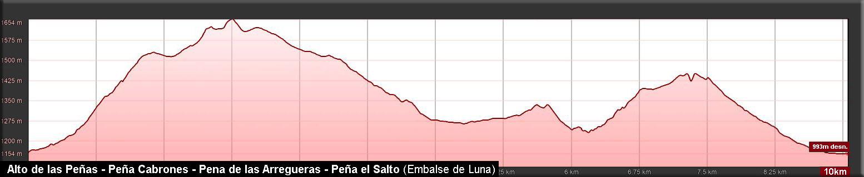Perfil de la ruta a Peña Cabrones, Arregueras y el Salto desde Mirantes de Luna en la comarca leonesa de Luna.
