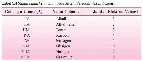 Nama-nama golongan pada sistem periodik unsur