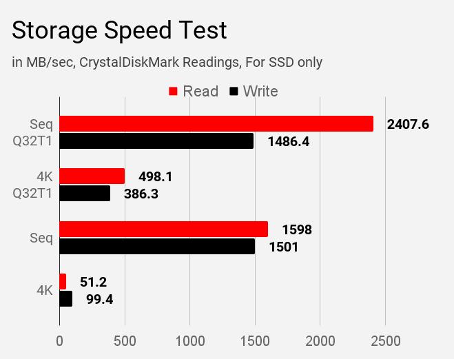 Acer Swift 3 SF314-57 laptop's CrystalDiskMark storage speed test.