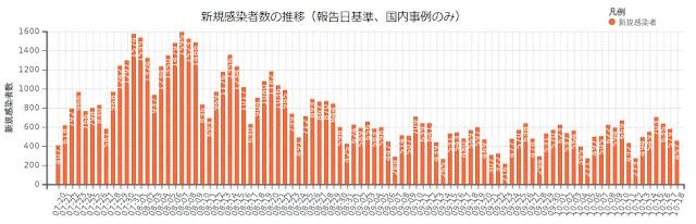 日本の新規感染者数 (19/Jul ~ 18/Oct)