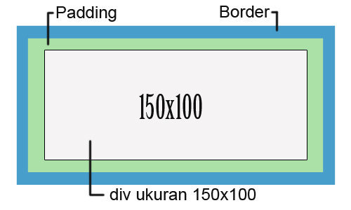 Default bentuk area box div tanpa box-sizing