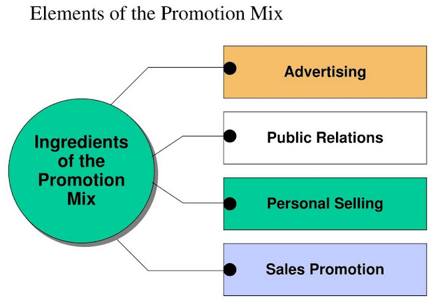 Promotion Mix dalam Marketing
