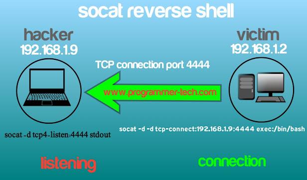 socat reverse shell
