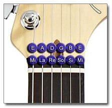 Notas de las Cuerdas de la Guitarra al Aire
