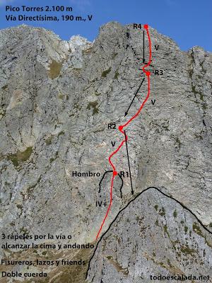 Directísima al Pico Torres, croquis