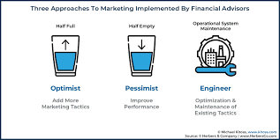 Better Advisor Marketing Without Relying On More Tactics Or More Rainmakers: Optimizing Like An Engineer With The ART Method