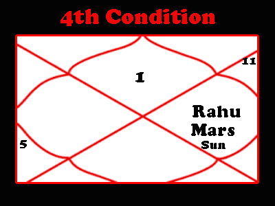 sarp dosha in horoscope