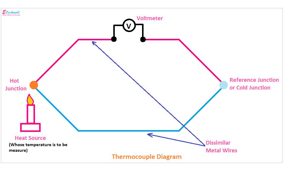Thermocouple Diagram, Diagram of Thermocouple