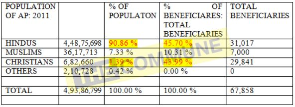 the data of the honorarium beneficiaries clearly show the anomaly.