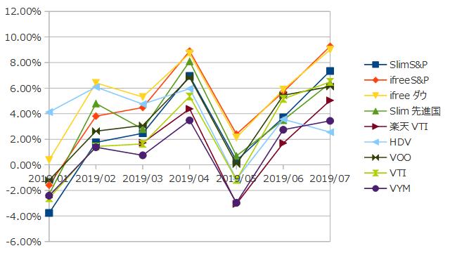 2019年7月までのインデックス投資の損益率