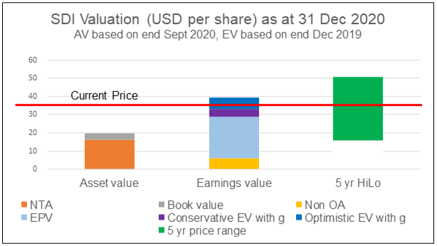 SDI Valuation