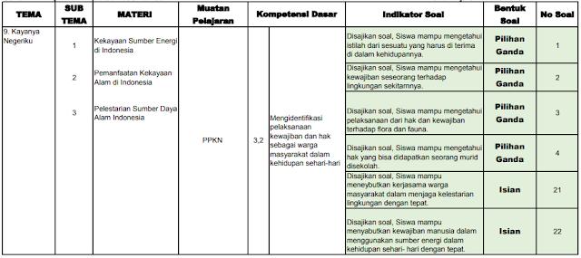 Kisi-kisi PAS Kelas 4 SD/MI: Tema 9