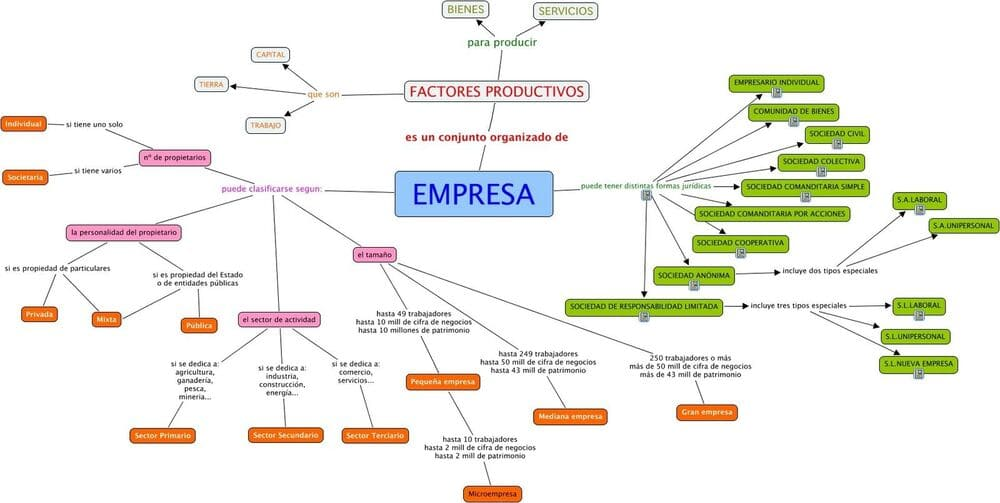mapas mentales empresas