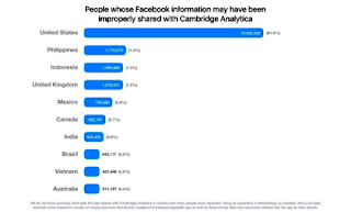 FB Data Breach