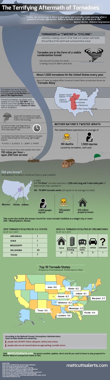 Tornado statistics infographic