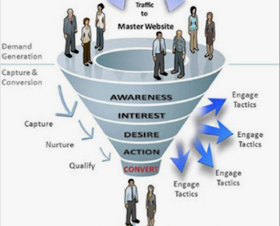 4 Tahapan Terkait Teknik Funneling Dalam Strategi Bisnis Digital Marketing
