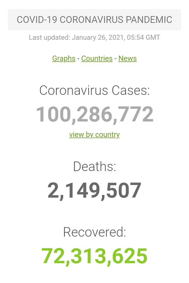 Kasus Covid-19 di Seluruh Dunia per 26 Januari 2021 ( 05:54 GMT)