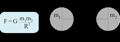 Pemaparan Hukum Gravitasi Newton