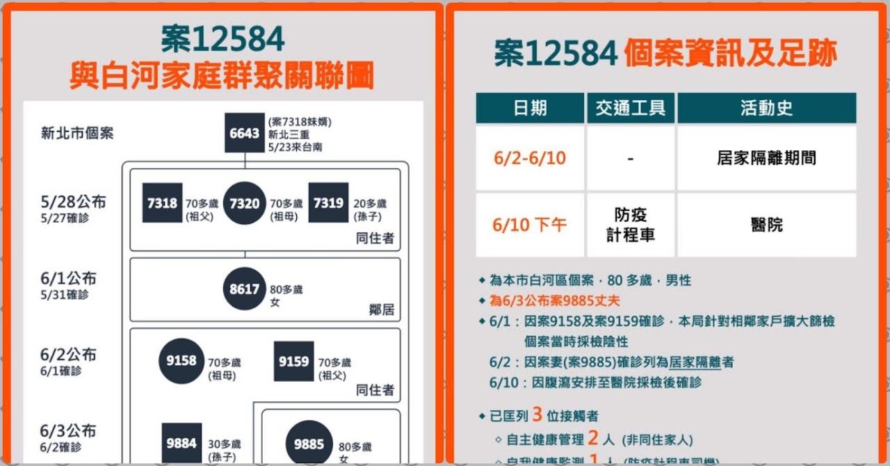 6/11台南新增1例確診者|白河家庭群聚再一例|新北案6643一傳九