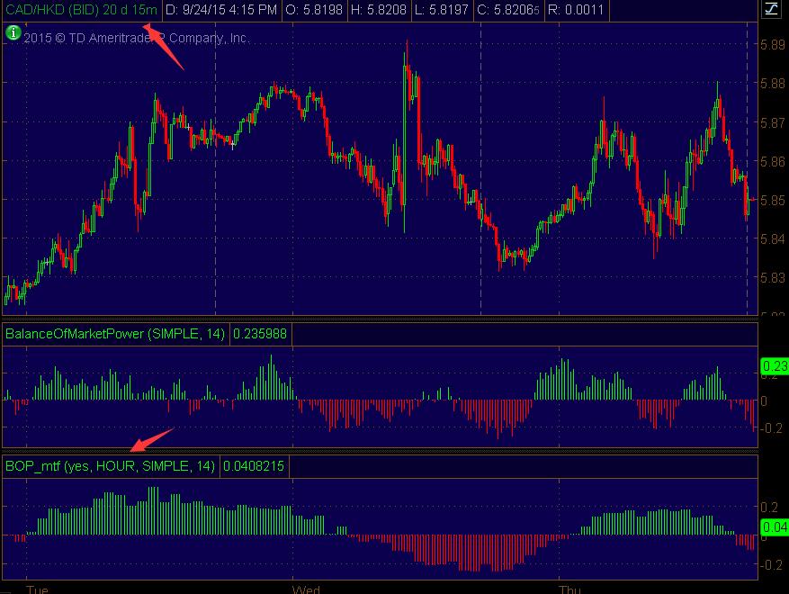 Multi time frame (MTF) Balance Of Market Power indicator for thinkorswim TOS